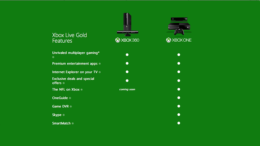 Xbox One TV – Microsoft's Conflicting 'PayWall' Messages?