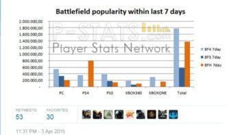 Battlefield 4 Still More Popular Than Battlefield Hardline
