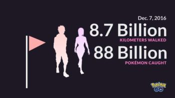 Pokemon Go Players Have Captured 88 Billion Pokemon, Walked 8.7 Billion Kilometers