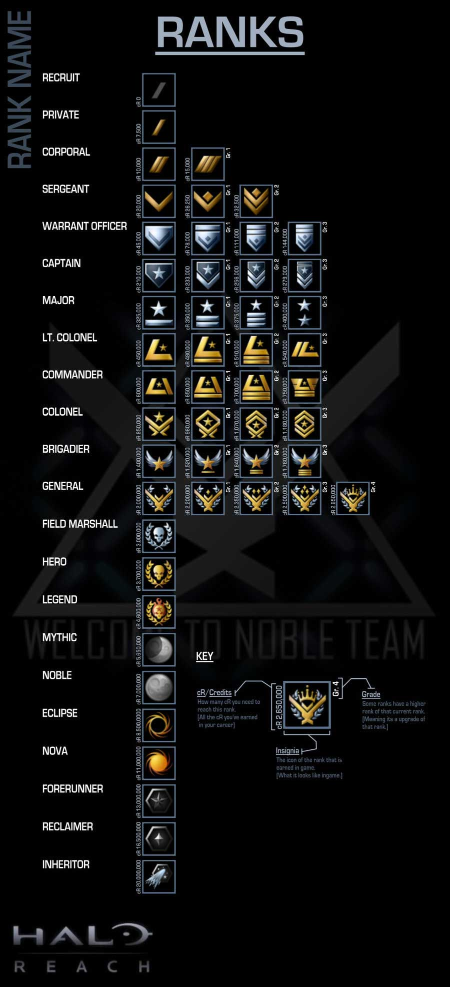 halo-reach-ranks-list