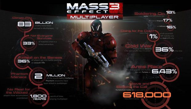 News PC Gaming Xbox  Mass Effect 3