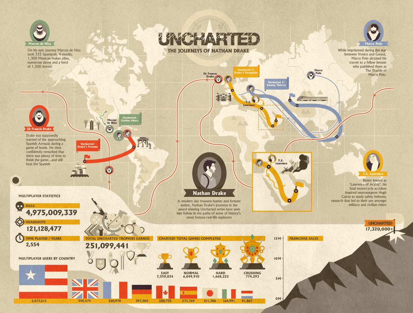 UNCHARTED_INFOGRAPHIC