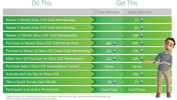 News Xbox  Xbox Live Xbox 360