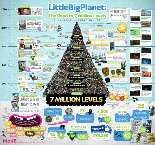 LittleBigPlanet reaches 7 million milestone for community levels News PlayStation  LittleBigPlanet 2 LittleBigPlanet