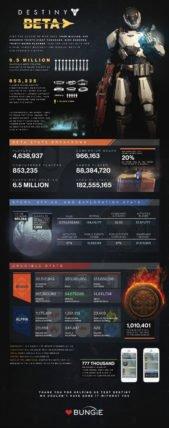 Destiny-Beta-Infographic-169x428