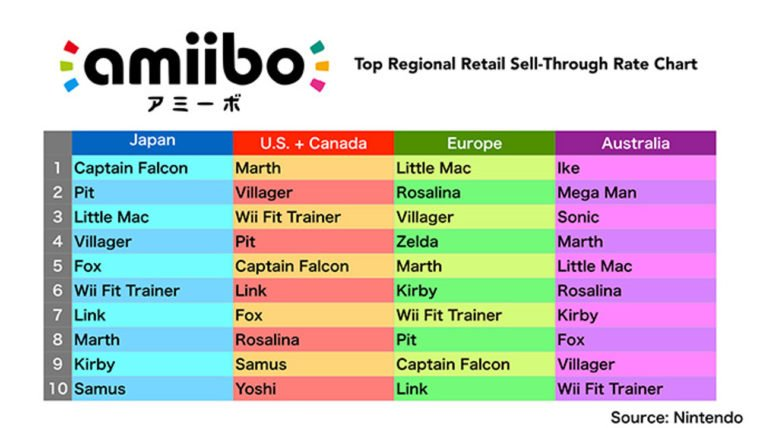 Amiibo-Sell-Through-Rate-760x428