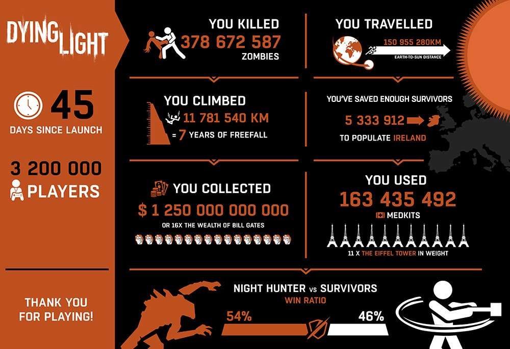 dying-light-infographic