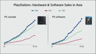 PS4 Console And Games Selling At A Faster Rate Than PS2 In Asia