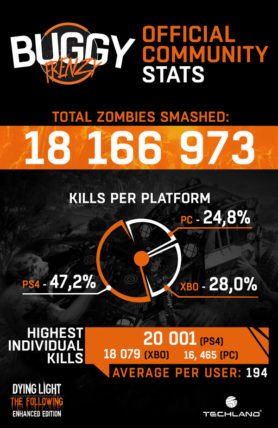 Dying_Light_Buggy_Frenzy_Infographic-278x428