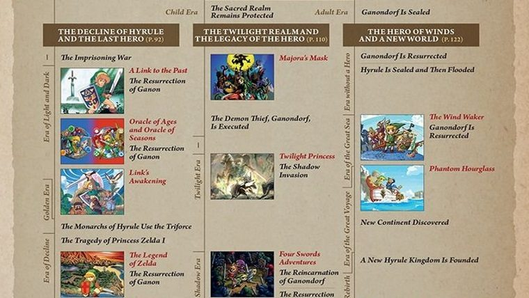Articles  The Legend of Zelda: Breath of the Wild The Legend of Zelda
