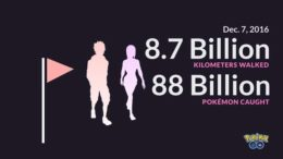 Pokemon Go players 88 billion captured 8.7 billion walked