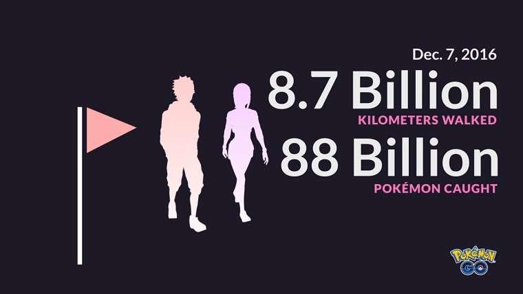 Pokemon Go Players Have Captured 88 Billion Pokemon, Walked 8.7 Billion Kilometers