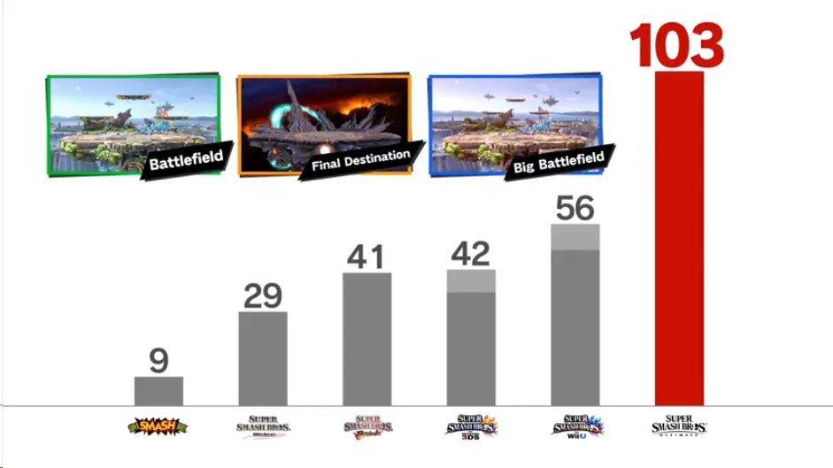 Super-Smash-Bros-Ultimate-Stages