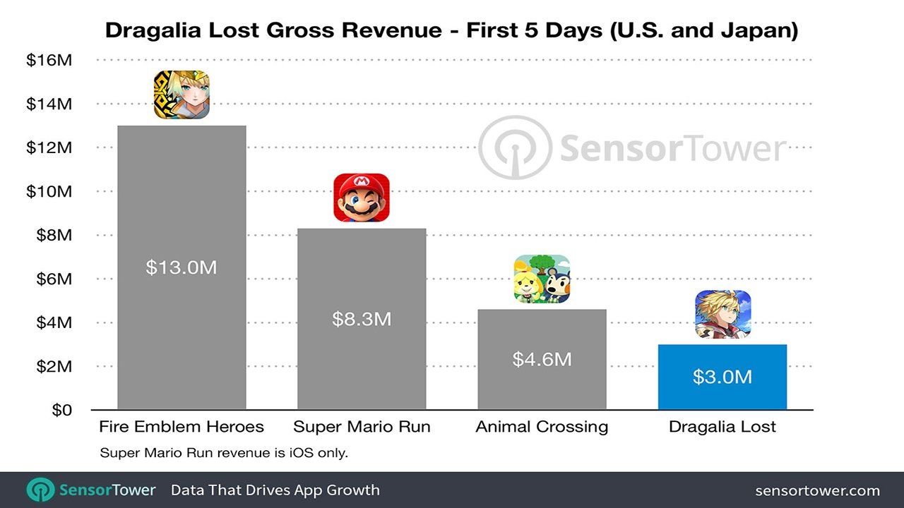 Dragalia-Lost-Revenue