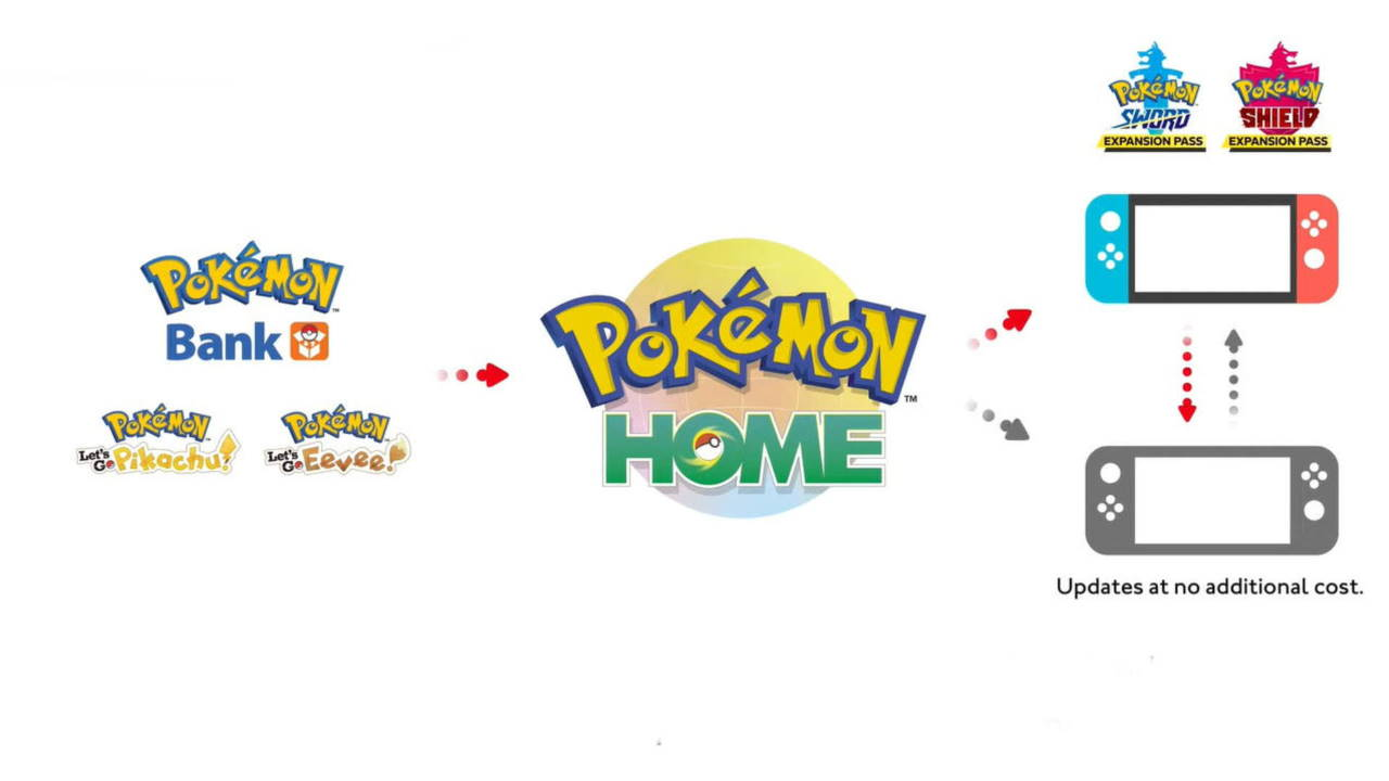 How-to-Trade-Pokémon-Between-Pokémon-Home-Sword-and-Shield-and-Lets-Go