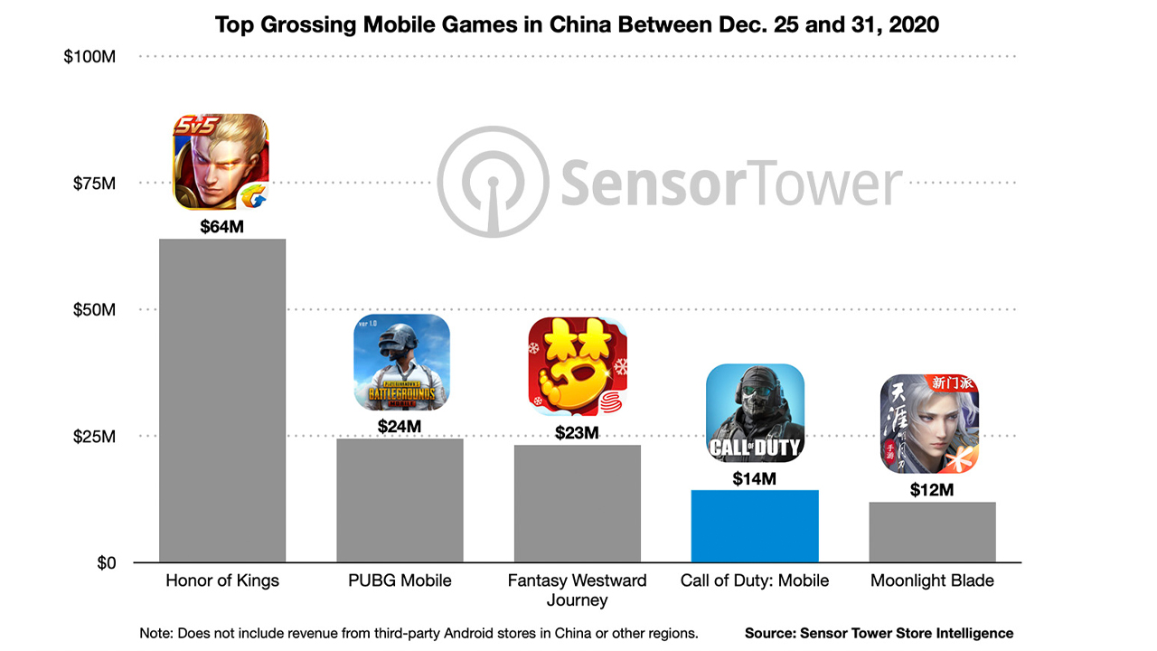top-grossing-mobile-games-china-dec-25-to-31-2020