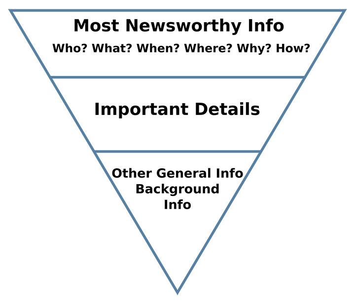 news-pyramid-writing