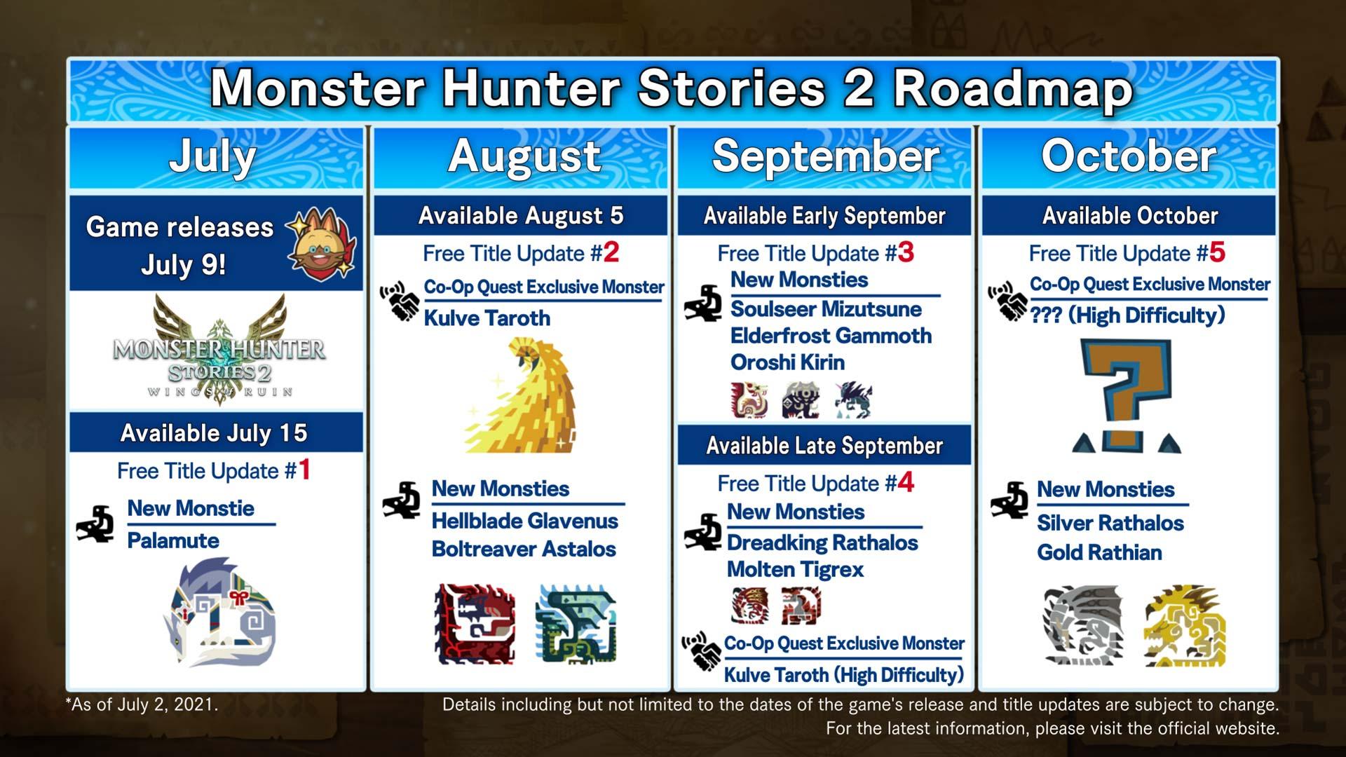 Monster-Hunter-Stories-2-Roadmap-After-Release-Date